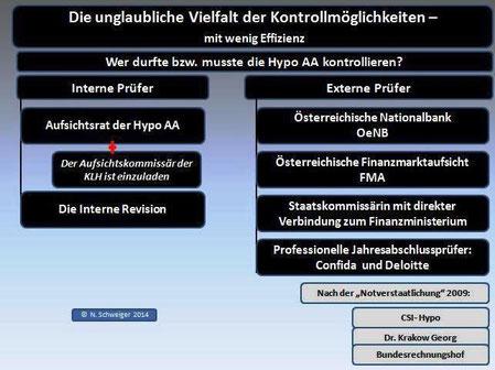 Hypo AA Int- die Kontrollmöglichkeiten