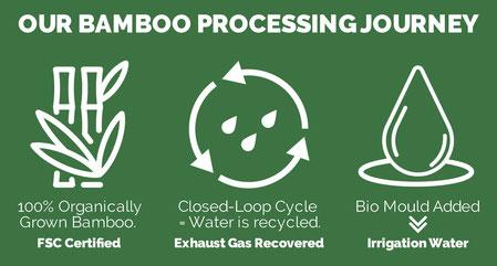Der Produktionsprozess unserer Bambusfaser - grob heruntergebrochen