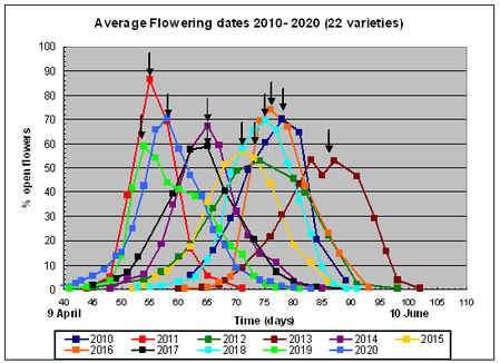 Graph of average flowering dates for 18 varieties between 2011 and 2016 in West wales