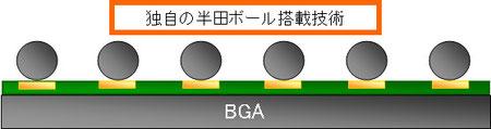 BGA GPU 独自技術のリボール