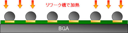 BGA GPU 半田バンプ