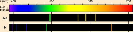 En la siguiente imagen se puede observar a un espectro continuo (parte superior) y los espectros de lineas del sodio y del hidrógeno