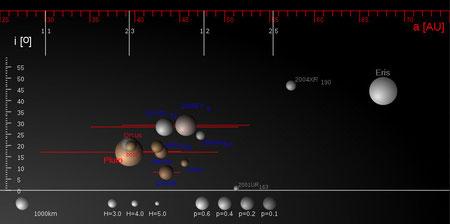 Große Objekte des Kuipergürtels (by Eurocommuter, wikipedia)