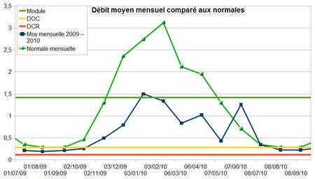 Graphique présentant les débits moyens mensuels, comparés aux normales mensuelles