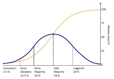 Diffusion of Innovation according to Rogers  (Quelle: Wikipedia)