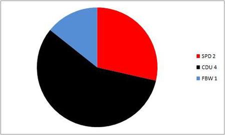 Sitzverteilung Kommunalwahl 2009