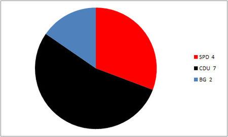 Sitzverteilung Kommunalwahl 1999
