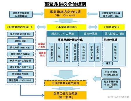 事業承継の全体構図
