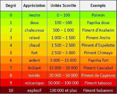 échelle de Scoville simplifiée