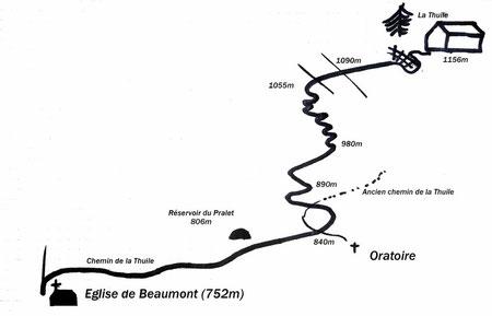Schéma de l'itinéraire