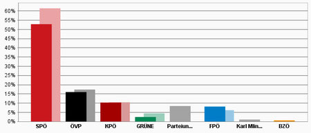 Ergebnisse Stadt Leoben