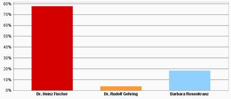 Ergebnis Stadt Leoben (Grafik Kleine Zeitung)