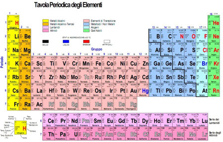 Tavola periodica tecnologicamente - Tavola periodica degli elementi con configurazione elettronica ...