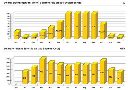 Beispiel Simulation Solarertrag