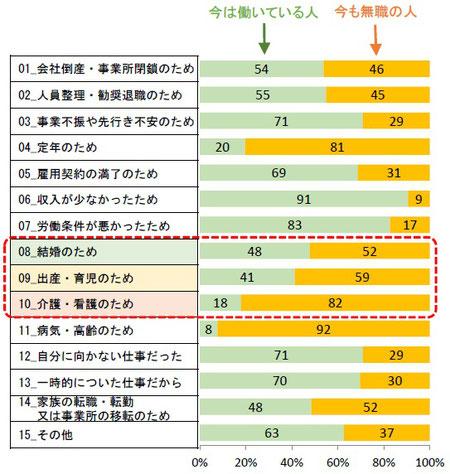 大阪市で暮らす女性が前職を辞めた理由(有職者と無職者の比率)