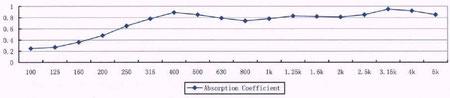 Частотная характеристика поглощения звуковых волн
