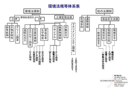 環境法規等体系表