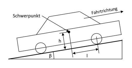 Skizze mit Schwerpunktlage eines Fahrzeuges