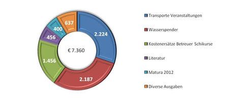 Ordentliche Ausgaben gegliedert nach Aktivitäten