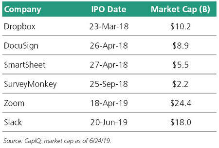 Freemium SaaS Market Capitalizations