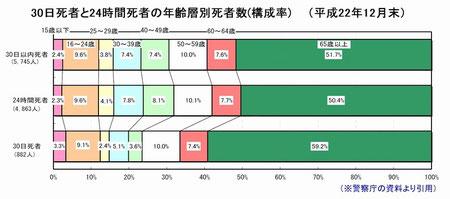 平成22年 30日以内死者 高齢者(65歳以上)