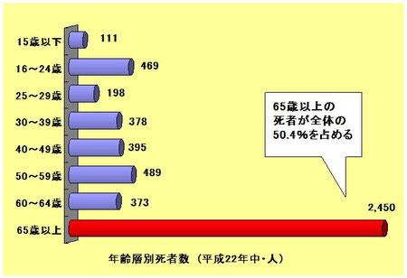 平成22年中 交通事故年齢層別死者数