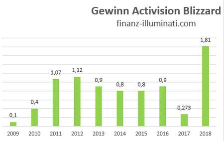 Gewinn Entwicklung Activision Blizzard Aktie