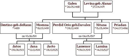 Der Stammbaum der Queridos