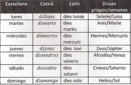 En esta tabla observamos los días de la semana en tres idiomas y a qué dios pertenecía cada uno.