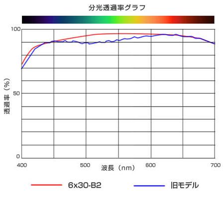 B2分光透過率グラフ