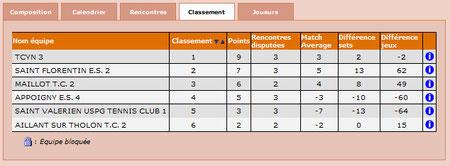 Classement Eq 2 - J3
