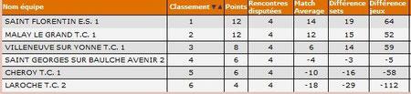 H D2A Classement provisoire J4