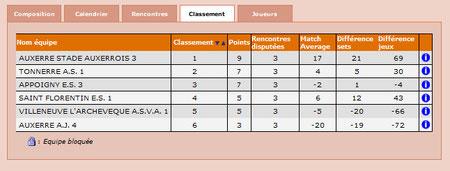 Classement  Eq 1 -J3