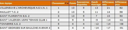 D4B-classement  provisoire J5