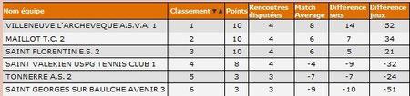 H D4B Classement provisoire J4