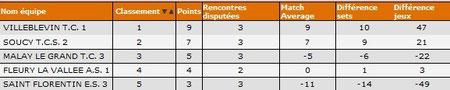 H D6A Classement provisoire J4