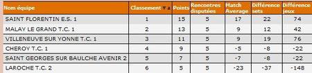 D2A-classement final