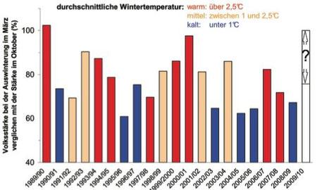 Durchschnittliche Wintertemperatur
