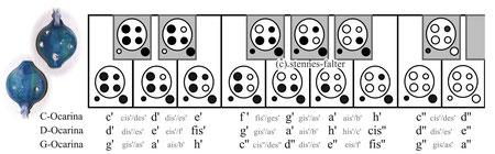 Grifftabelle für die 6-Loch-Ocarina englisches System nach Langley / Taylor