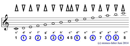 Mundharmonika - Tonleiter 2 Oktaven - Solostimmsystem