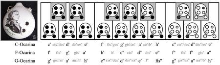 Grifftabelle Mozart-Okarina
