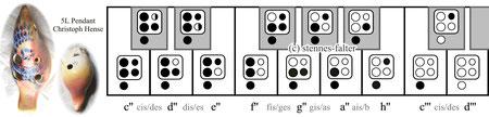 Grifftabelle für die 5-Loch-Ocarina englisches System  Daumenloch links