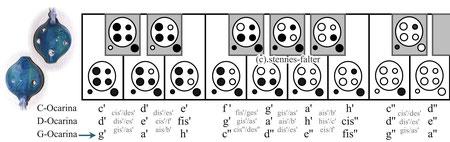 Grifftabelle für 6-Loch-Ocarinas englisches System (John Langley, Terry Riley)