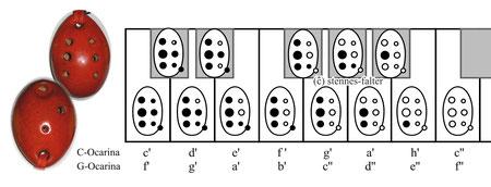 korrigierte Grifftabelle für die 7-Loch-Okarina von Árpád Takács