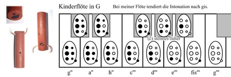 Grifftabelle für 7-Loch-Kinderflöte