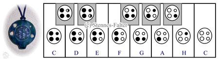 Grifftabelle für große 4-Loch-Ocarinas English Crossfingering Taylor / Langley / Riley