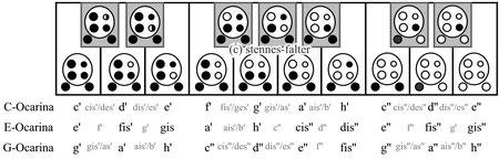 6-Loch Pendant-Ocarina - Grifftabelle für das erweiterte englische System (Version 2)