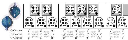Grifftabelle für 6-Loch-Ocarinas englisches System (Langley)