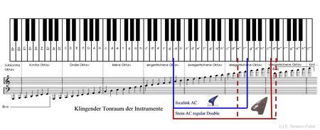 Tonraum der 12-Loch-Ocarina und der Double-Ocarina