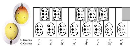 Grifftabelle für 7-Loch-Okarina von Rotter